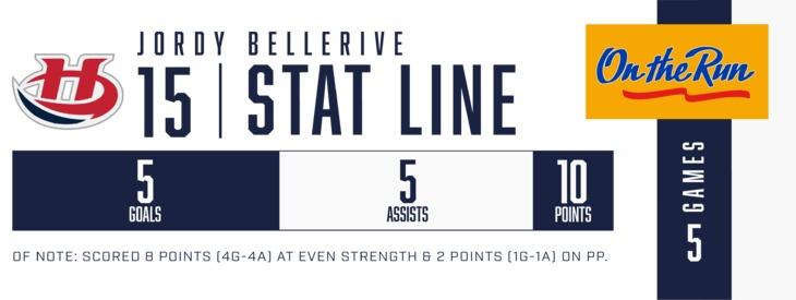 18-02-20_LET_Bellerive_Stats