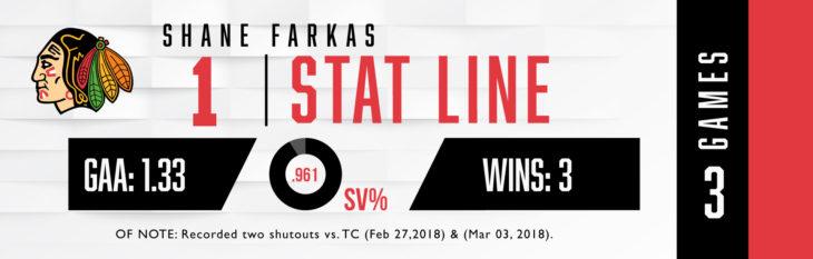 Farkas_GOW_Stats