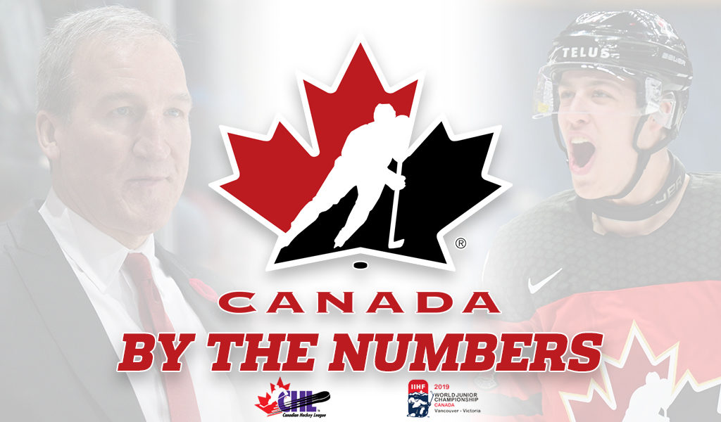 By The Numbers Breaking Down Canada S World Junior Roster Chl