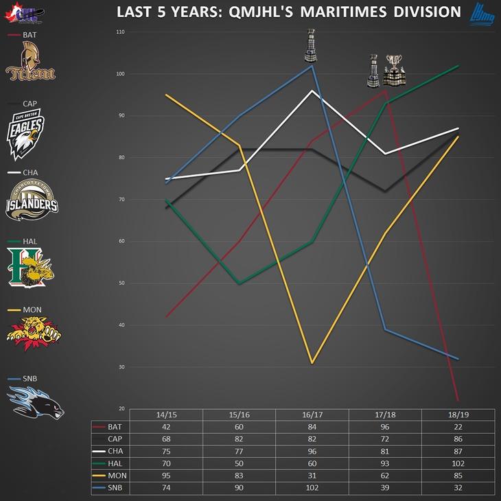 graph_q_maritimes