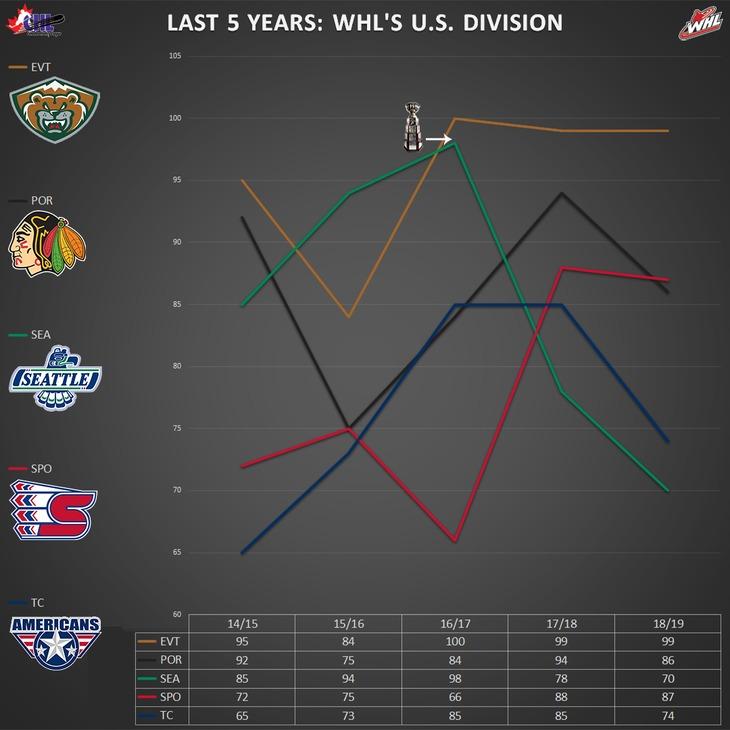 graph_whl_us