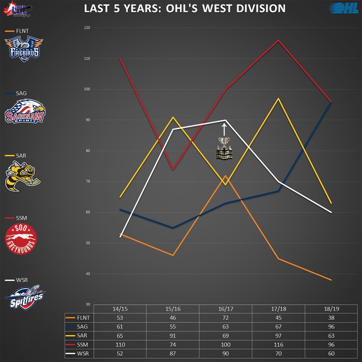 graph_ohl_west