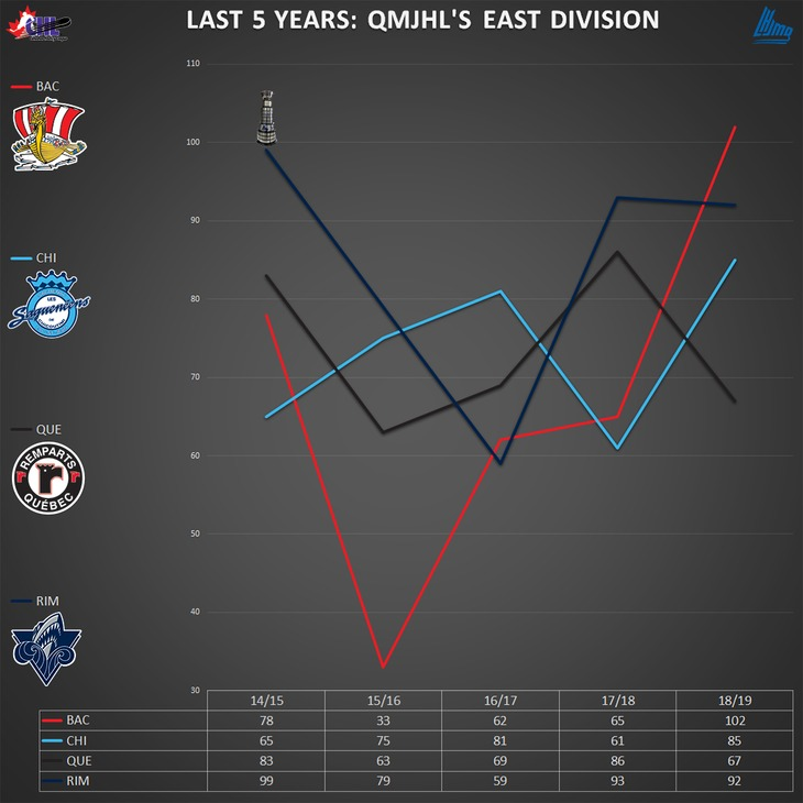 graph_q_east