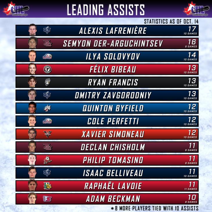 top assists chart