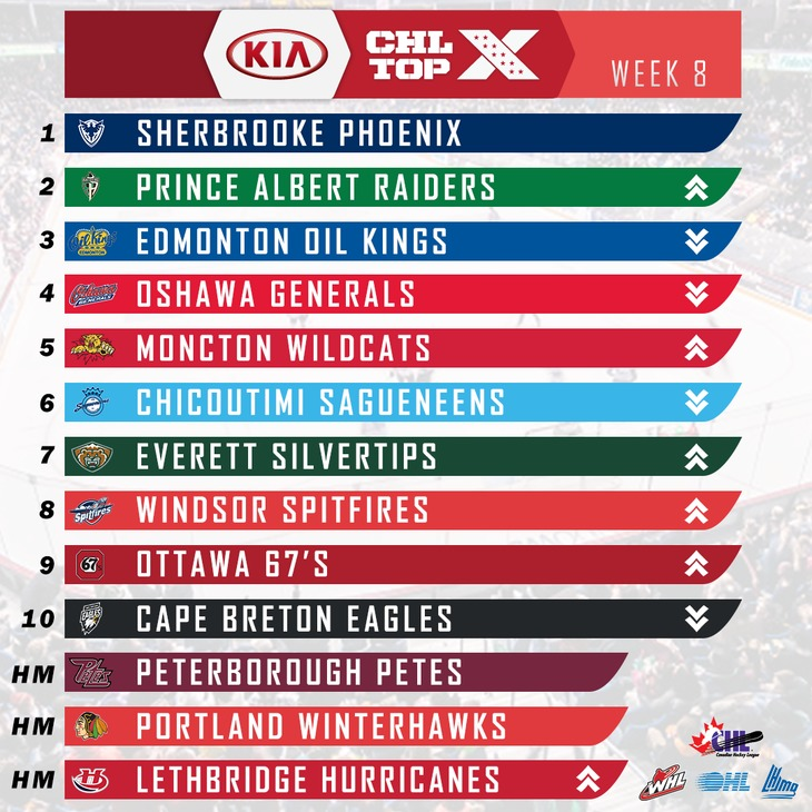 w8-top 10 graphic