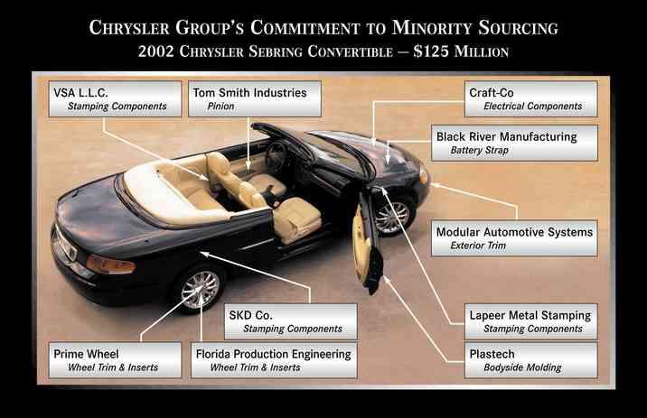 FCA US Media - Chrysler Sebring Convertible
