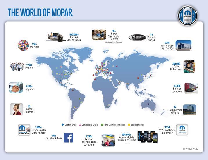 FCA US Media - Mopar