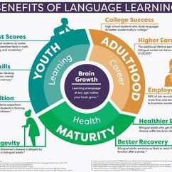 MLA: Benefits of Language Learning