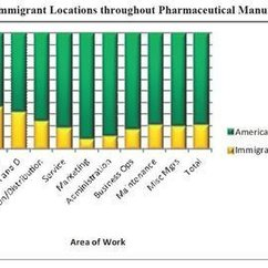 Immigrant Impact on the American Pharmaceutical Industry
