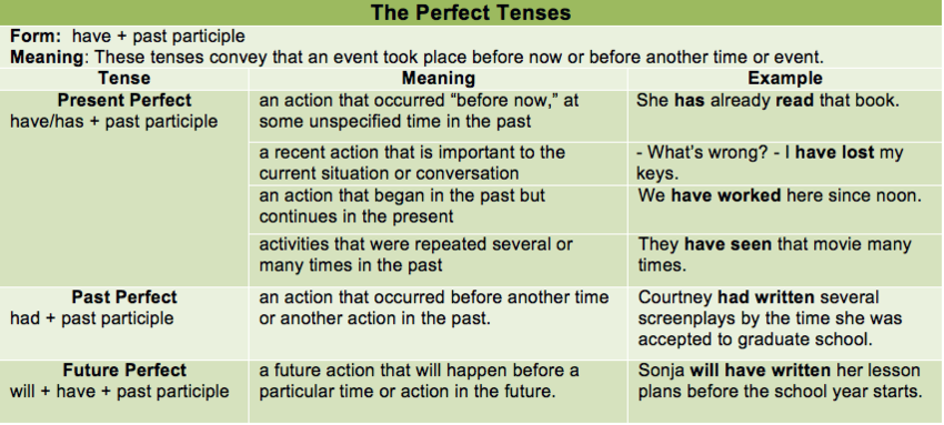 Academic writing verb tense apa style bibliography research article