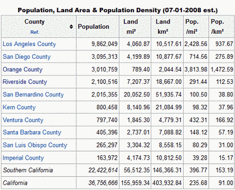 Population Density of Southern California