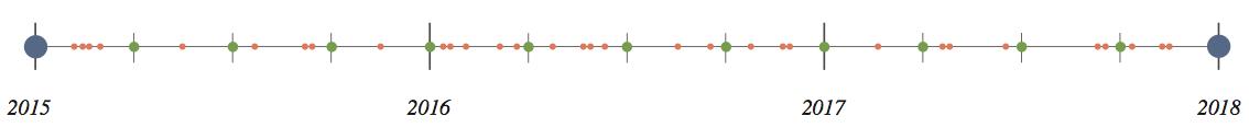 TGCLA timeline