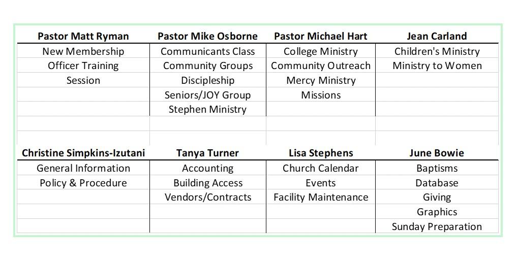Staff Org chart