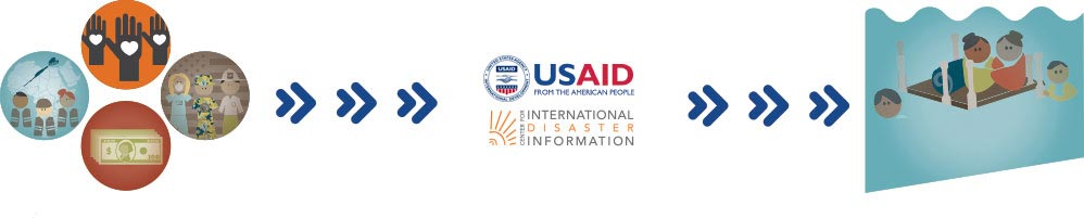 about usaid cidi