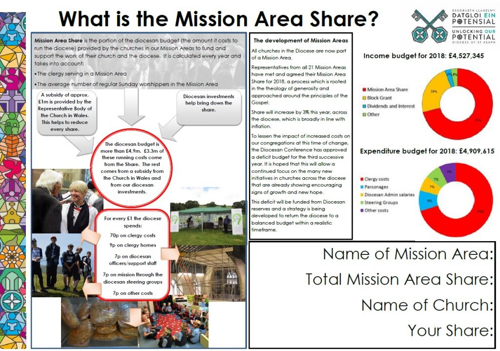 Mission Area Share 2018 - The Diocese of St  Asaph