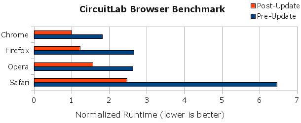 80% Simulation Speedup & CircuitLab Browser Shootout - Blog - CircuitLab