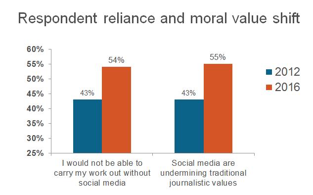 respondent-value - moral