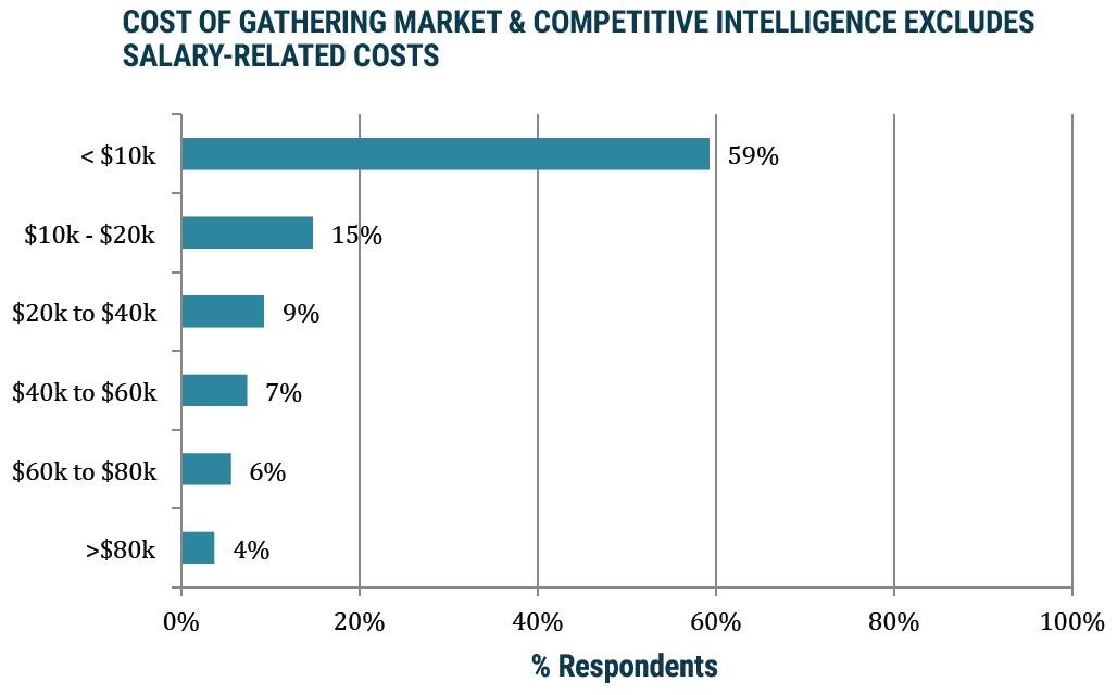 CompetIntel-Graph2
