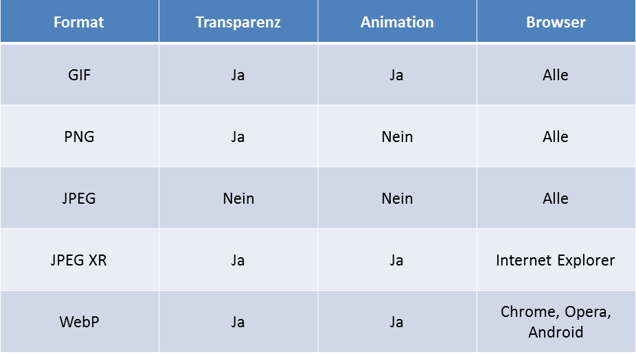 Tabelle zur Verwendung und Eigenschaften von Rastergrafiken