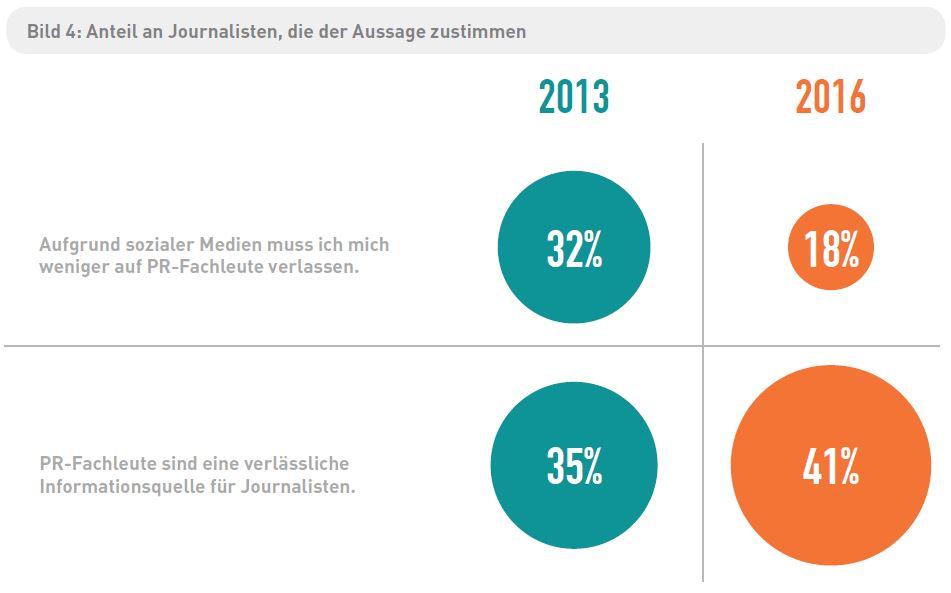 CisionSJS16 - Deutsche Journalisten über PR-Fachleute
