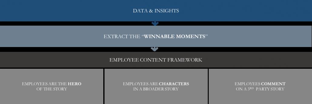 PRspektive: Der Content-Herausforderung begegnen durch Mitarbeiter-Storytelling – Interview mit Michael Brito