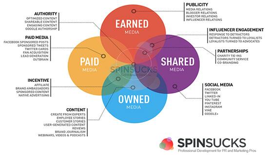 Mit dem PESO-Modell zur effektiven Content-Strategie