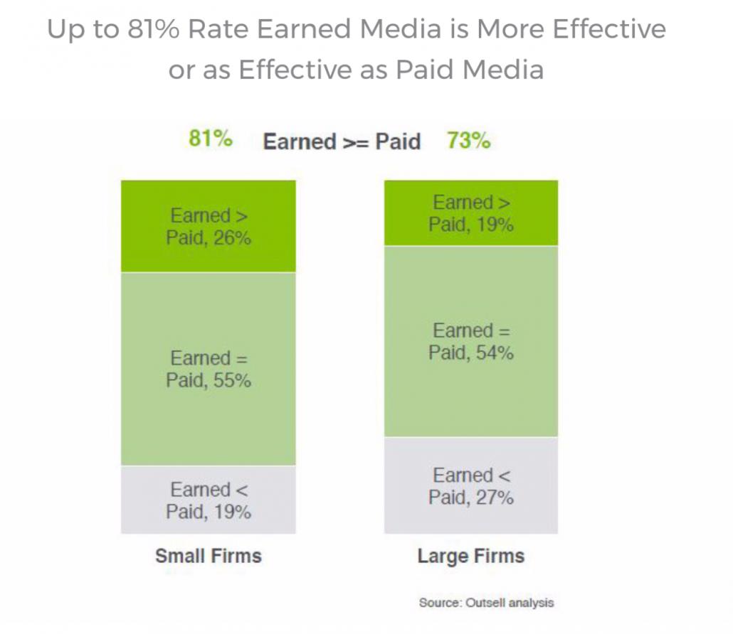 Den Wert von Earned Media messen