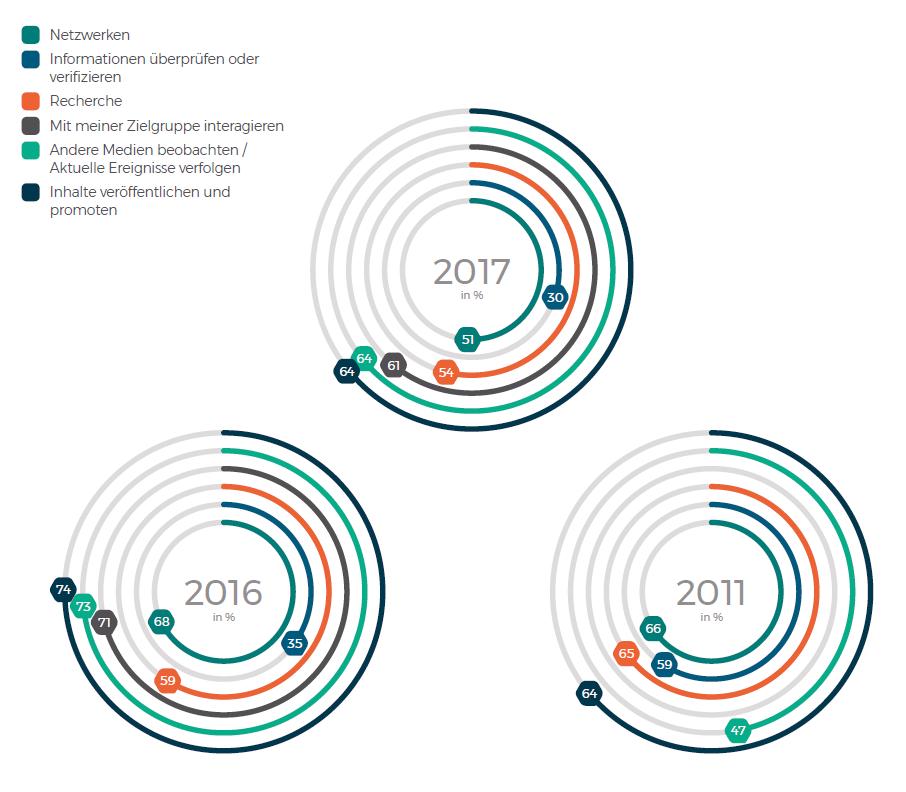 Grafik: Für welche Aufgaben Journalisten die sozialen Medien als wichtig erachten