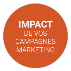 Impact des campagnes marketing