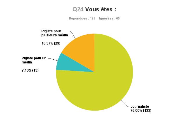 Graphique_Q24_Qui