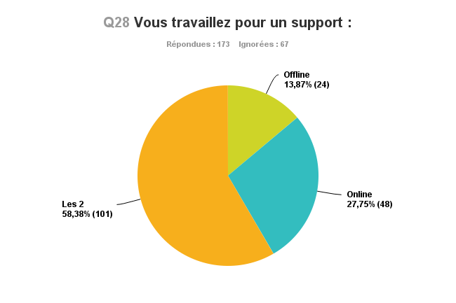 Graphique_Q28_online