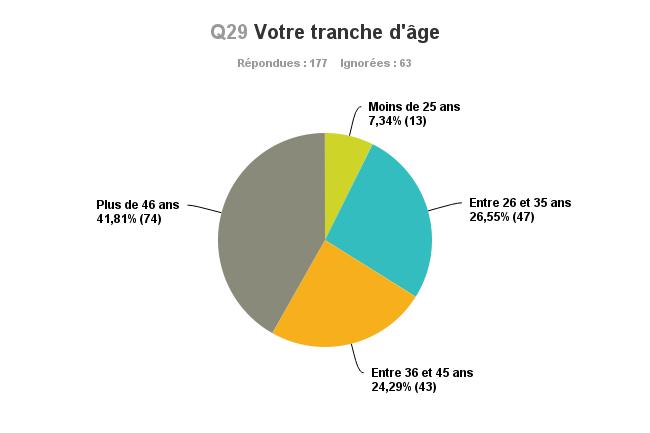 Graphique_Q29_Age