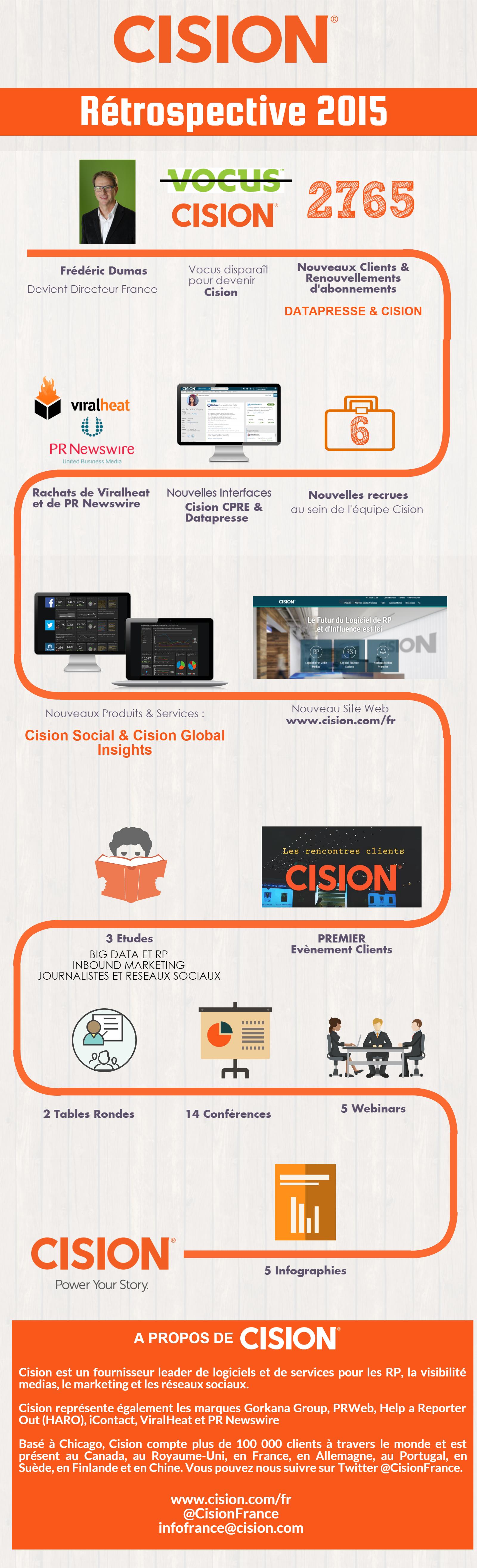 cision 2015