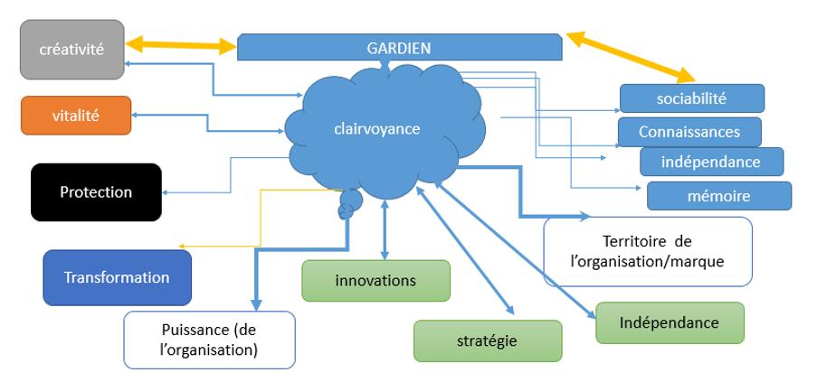 analyses systémique