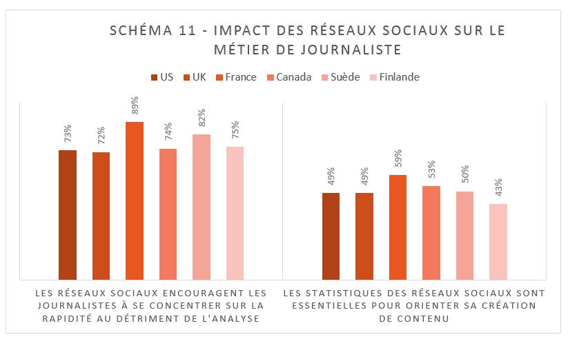 11 Impact des RS sur le journalisme
