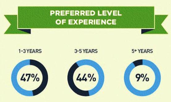 Social Media Experience in PR