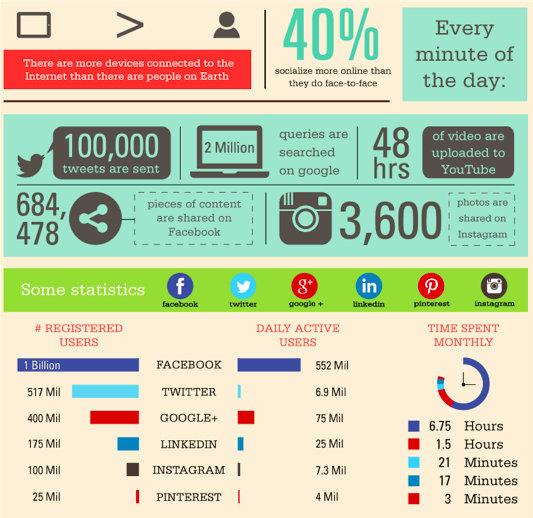 Social Media PR - Stats