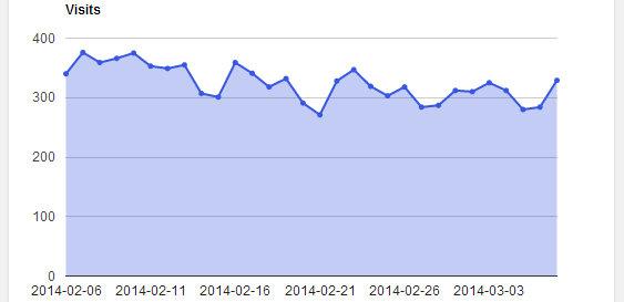 Google Analytics - content marketing - wordpress plugins
