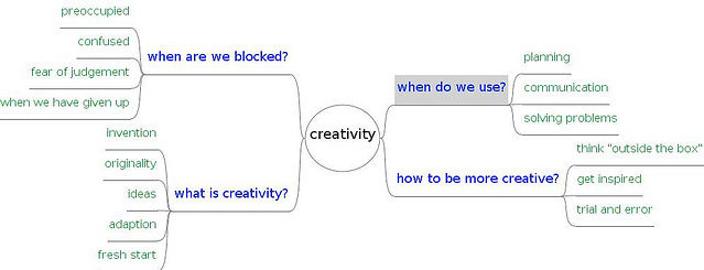 What Is Creativity - Public Relations