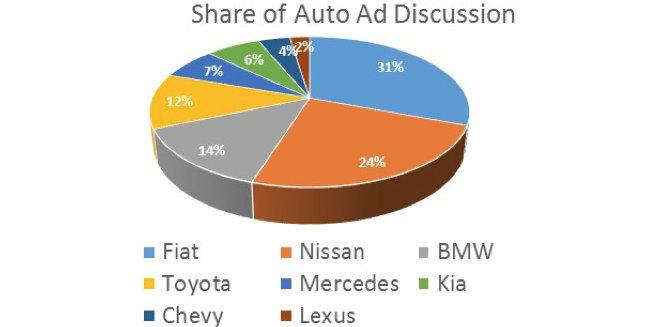 Auto Ad Discussion - Super Bowl
