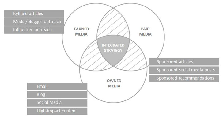Paid Owned Earned Media - Integrated Content Marketing