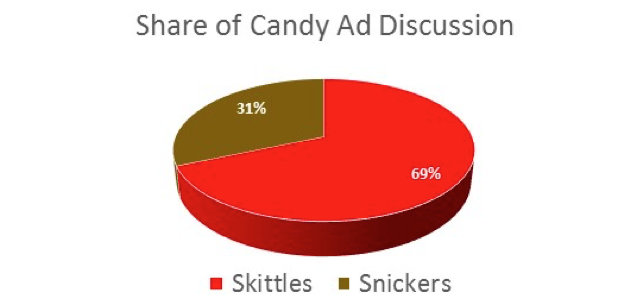 Share of Discussion - Candy Super Bowl Ads