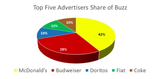 Top 5 Super Bowl Advertisers