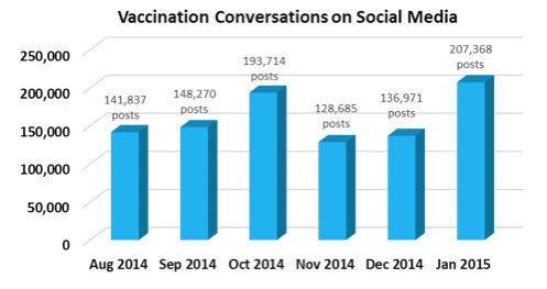 Vaccination Conversations on Social Media