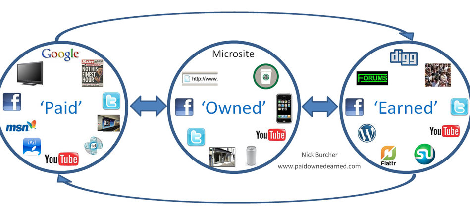 Paid Earned Owned Media - Word of mouth marketing