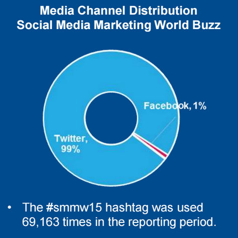 Social Media Marketing World - Media Channel Distribution