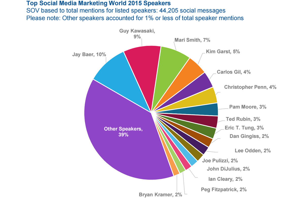 Top Social Media Marketing World Speakers