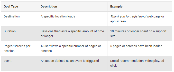 Google Analytics - PR Measurement