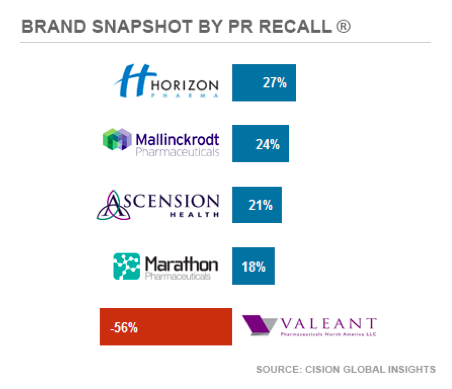 Brand Recall - Negative Publicity Value Pharma