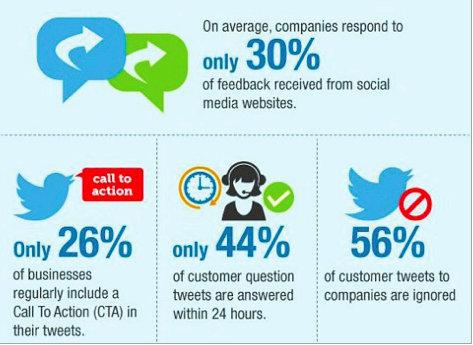 Social Media for PR - Response Time